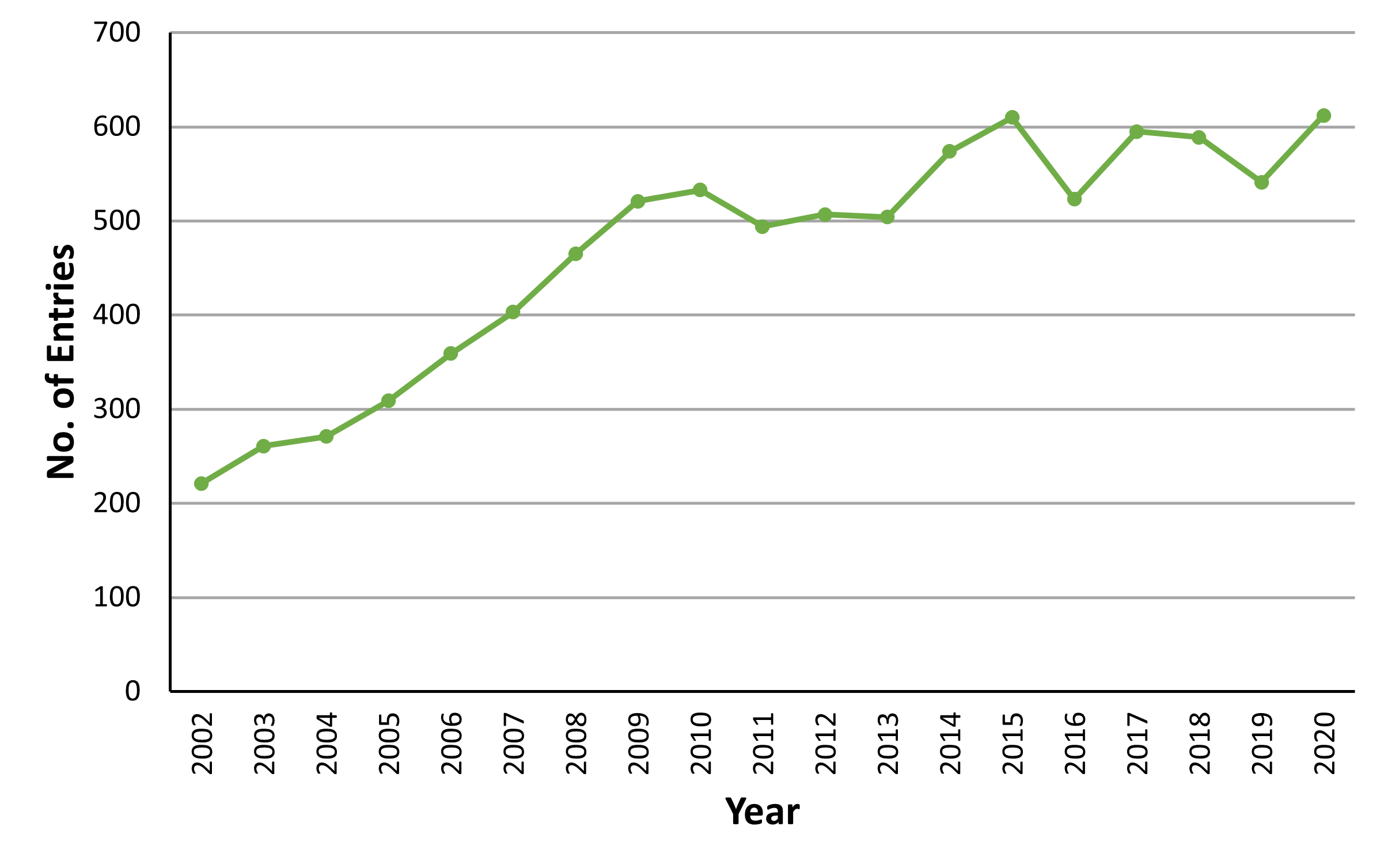 Chart A.3.i. Number of entries in Biological & Ecological Category of the Young Scientists & Technology Exhibition