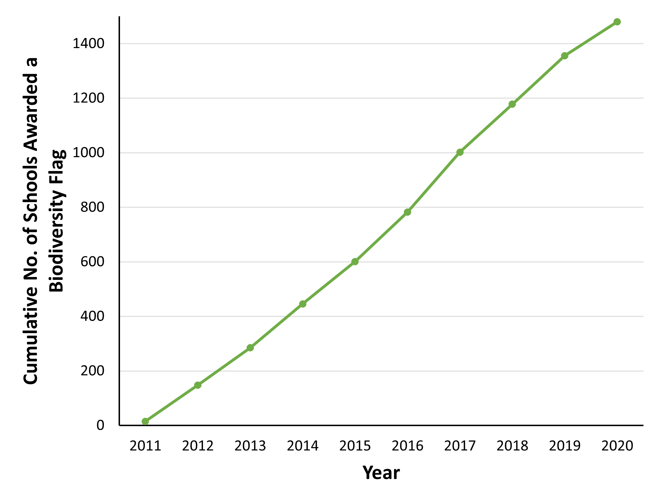 Chart A.3.iii. Number of schools achieving the