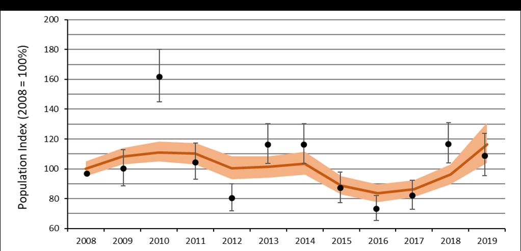 Chart B.2.ii._1 Trends in the status of butterflies