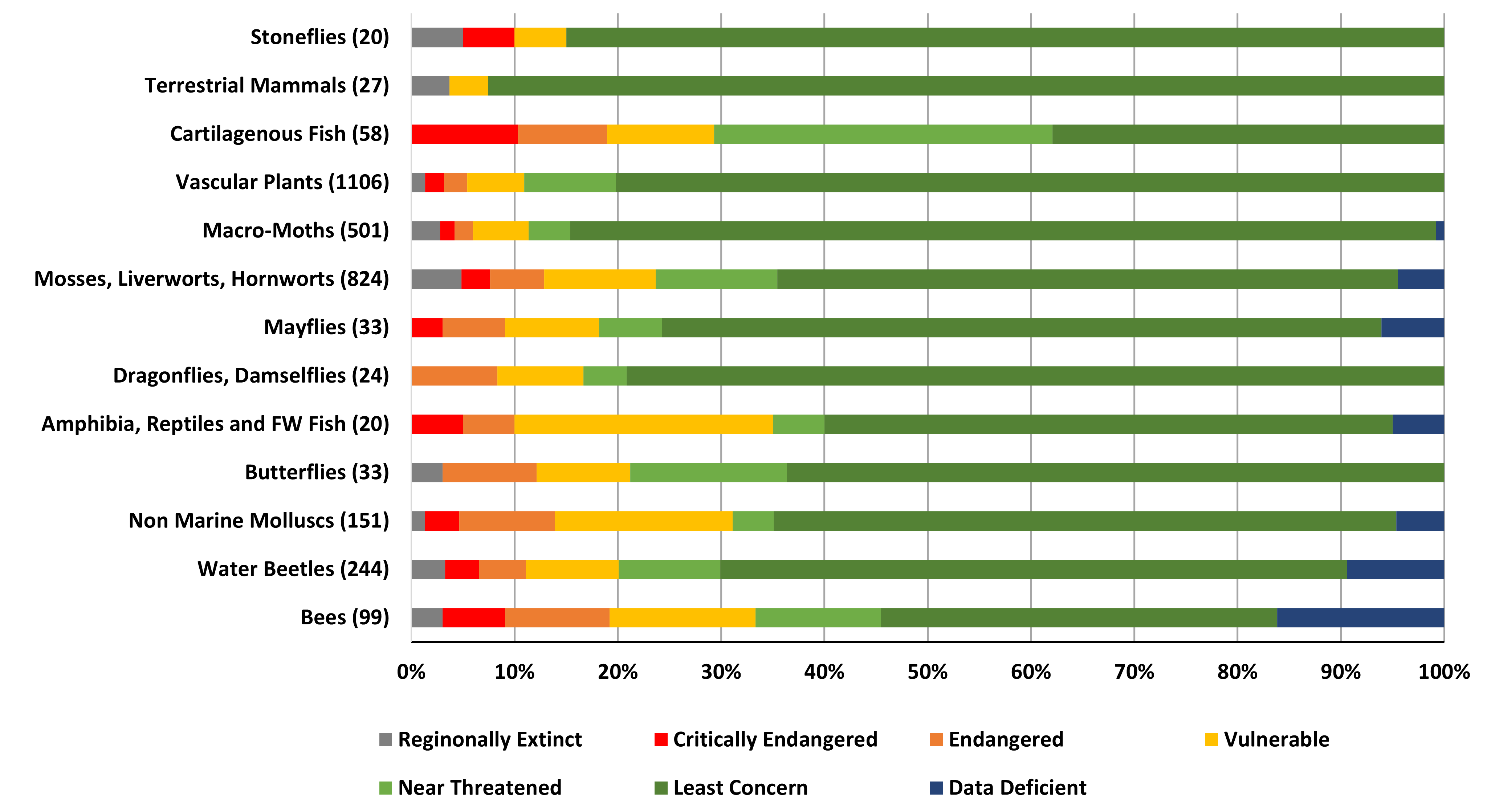 Chart B.5.i._3 Proportion of total species assessed under various IUCN Red List threat categories