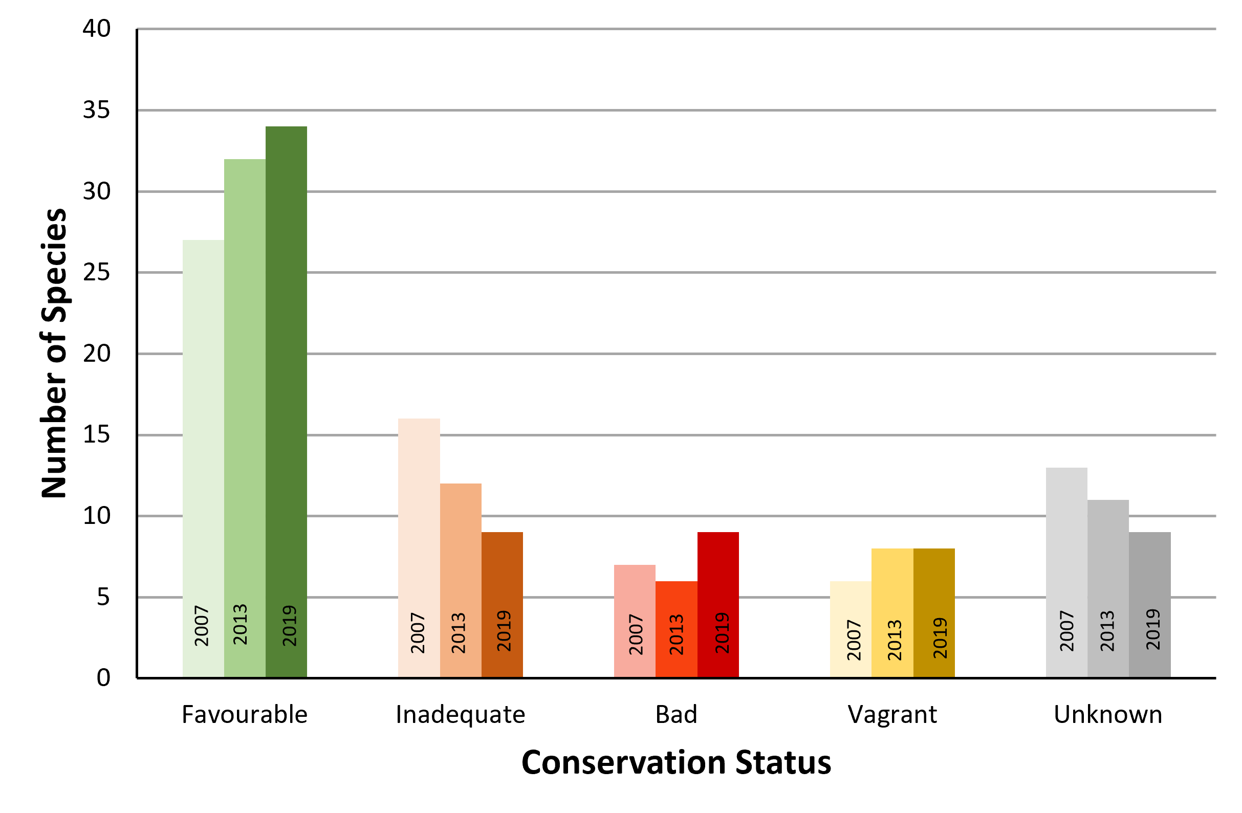 Chart B.5.ii._1 Number of Article 17 species with favourable, inadequate or bad status