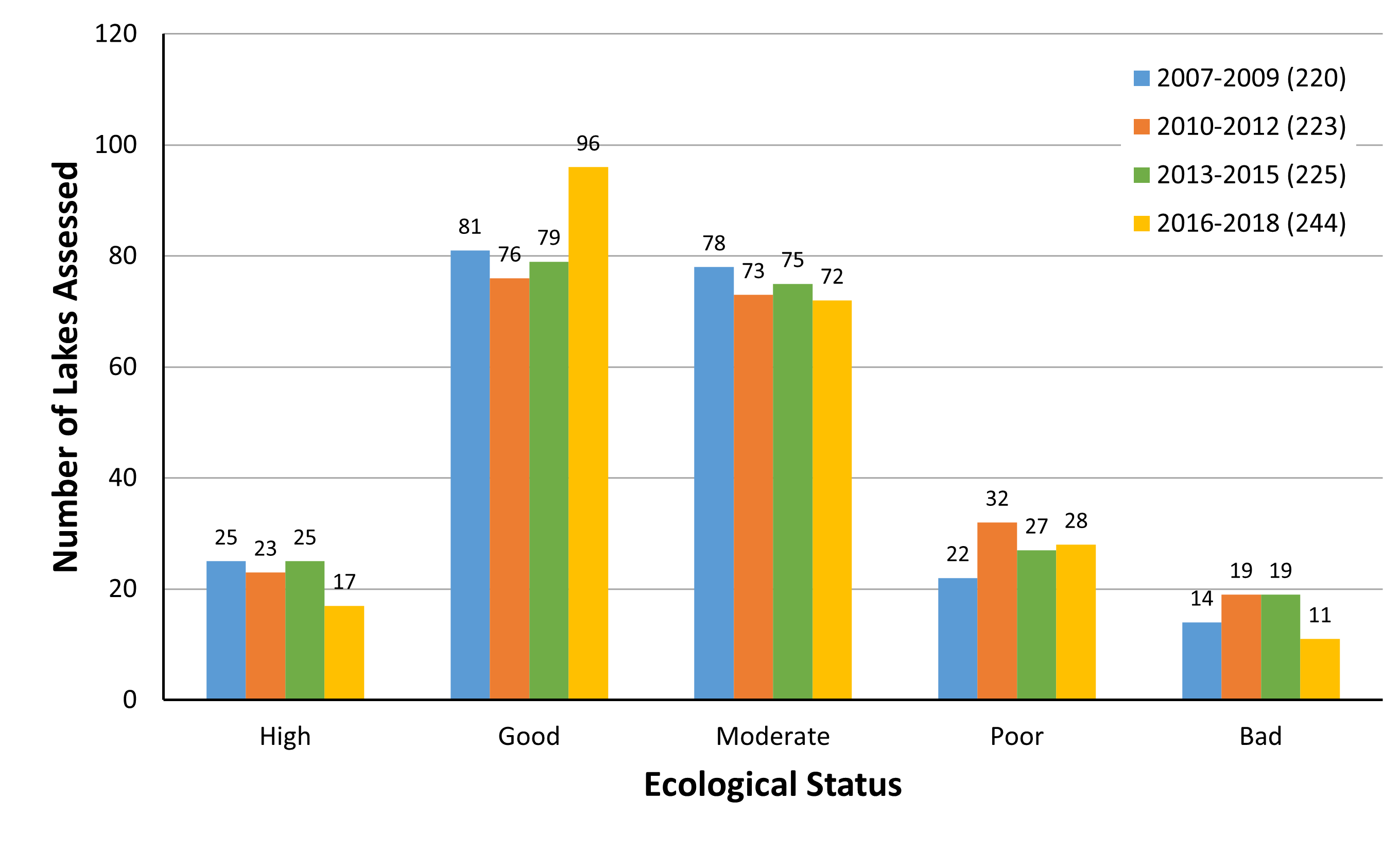 Chart B.7.ii._2 Number of freshwater habitats reported as