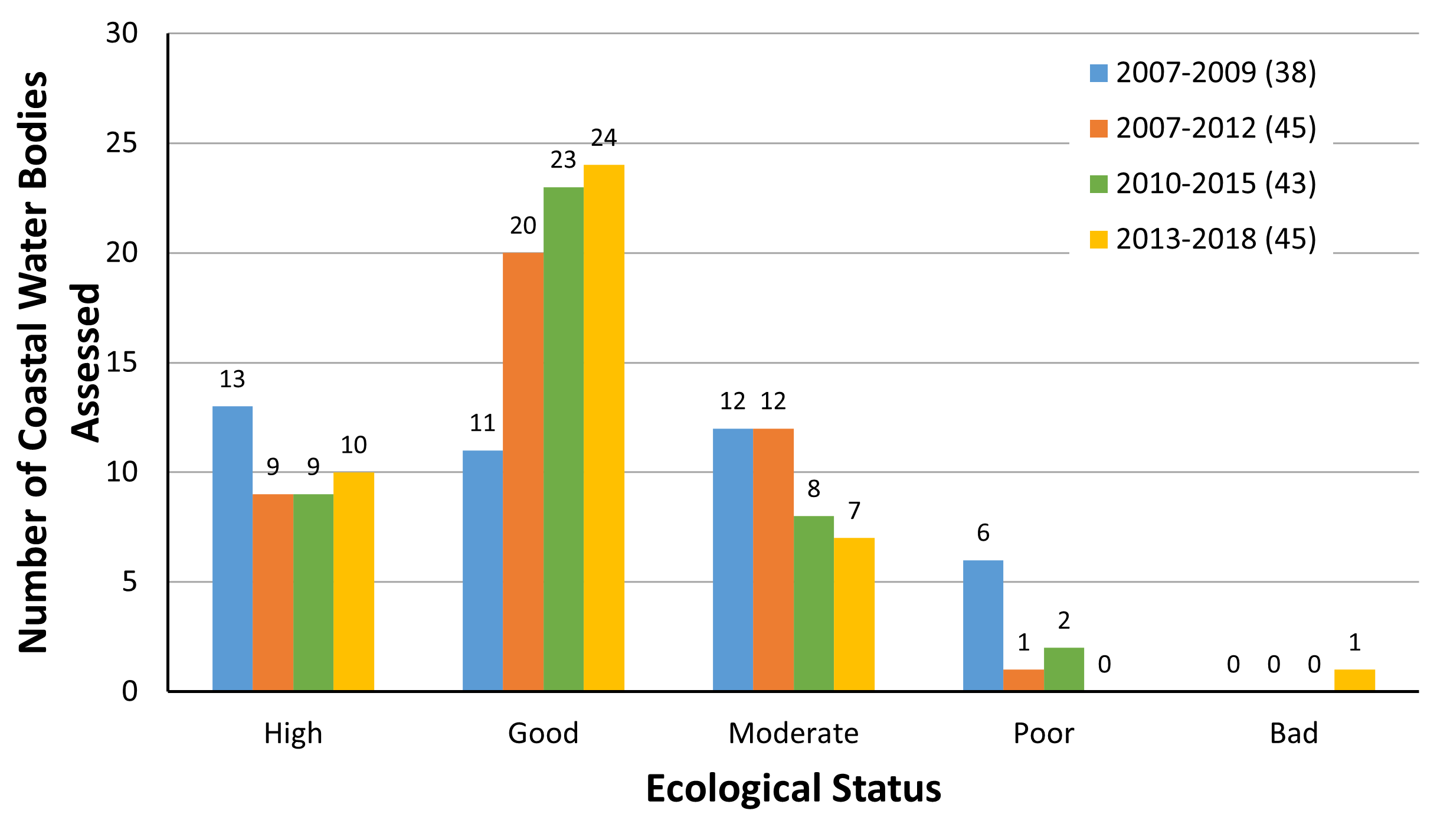 Chart B.7.iii._2 Number of transitional and marine habitats reported as
