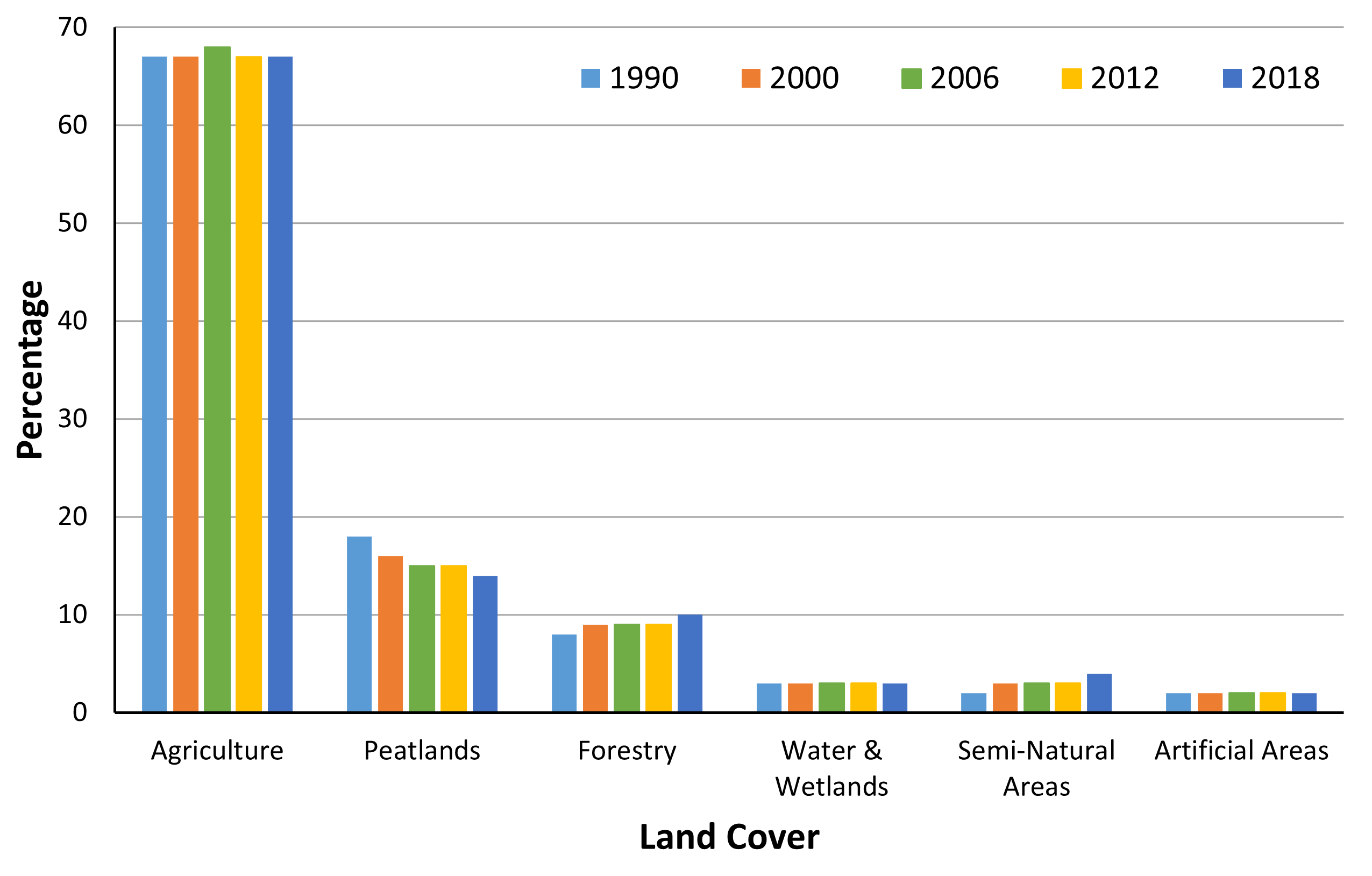 Chart C.1.ii._1 Change in land cover and land use