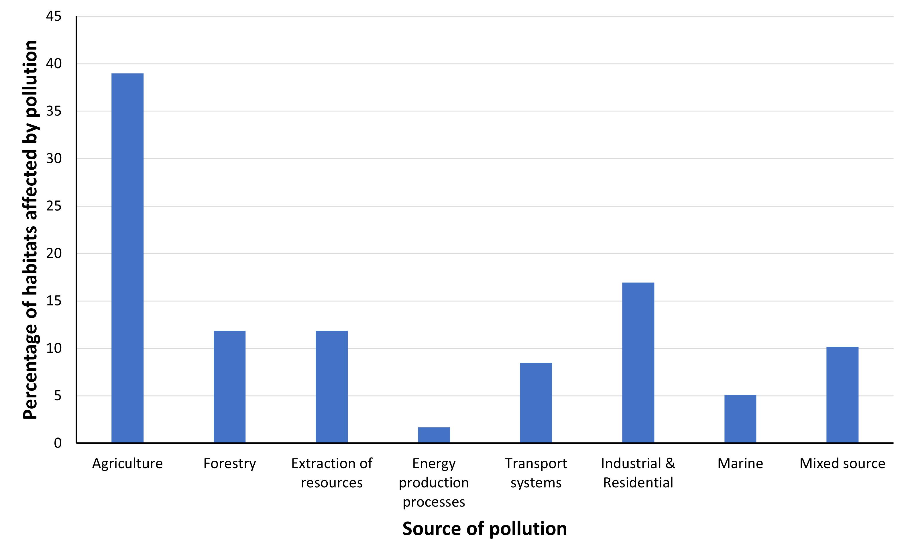 Chart C.2.i. Number of Article 17 habitats