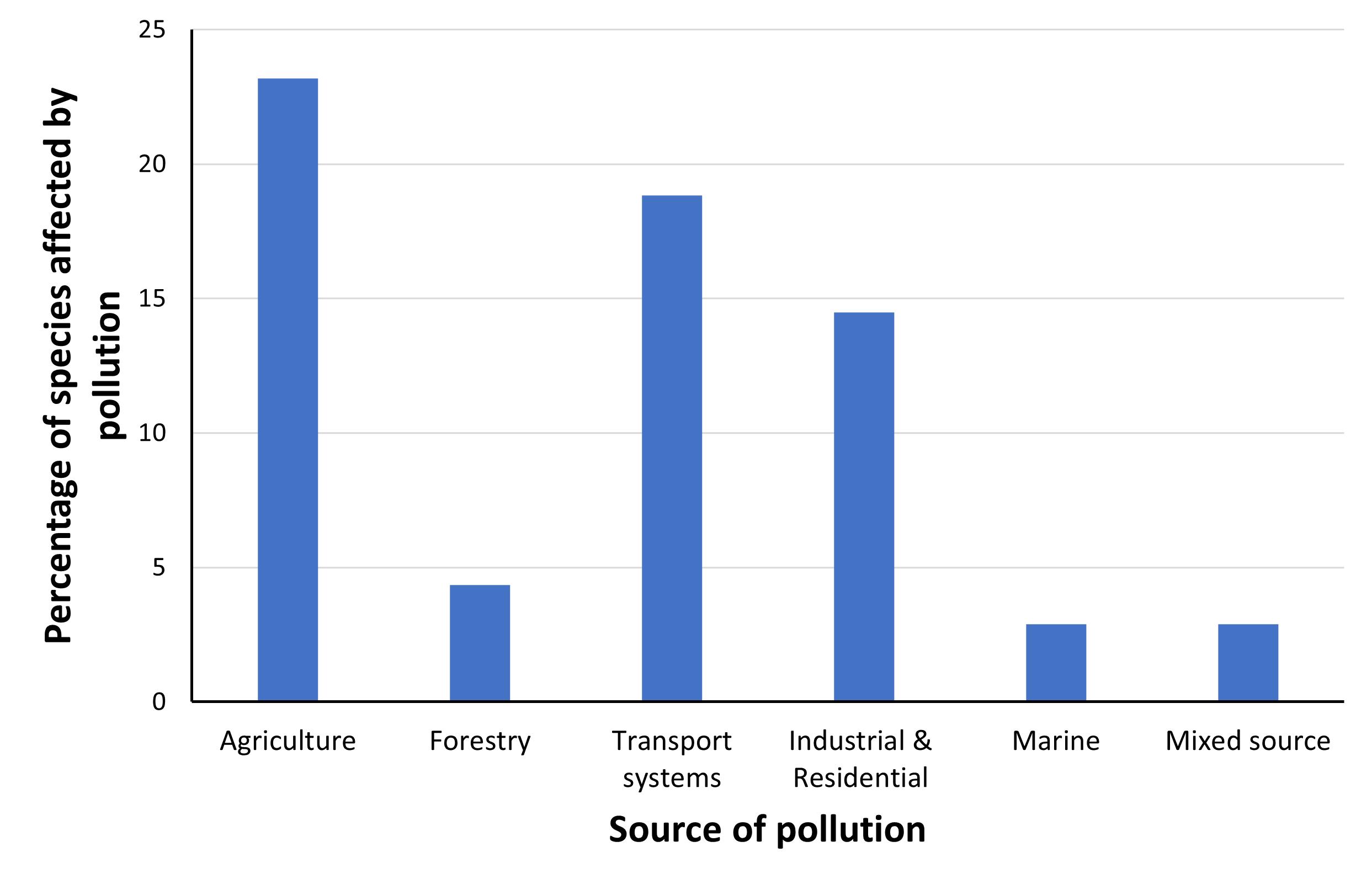 Chart C.2.ii. Number of Article 17 species