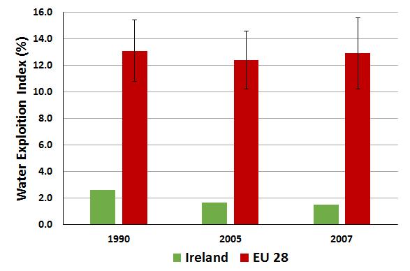 Chart C.4.ii. Water Exploitation Index
