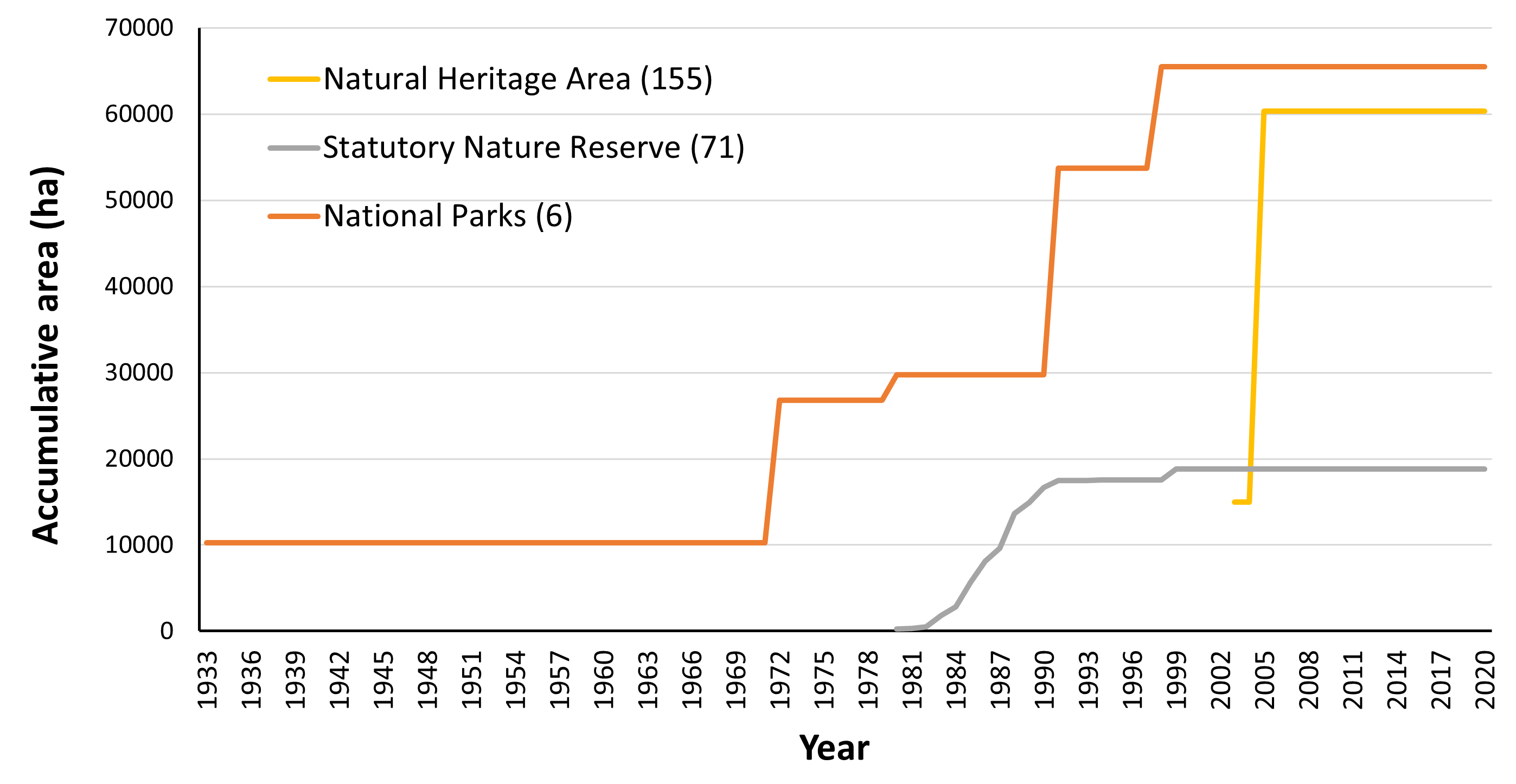 Chart D.1.i. Extent of nationally designated protected areas