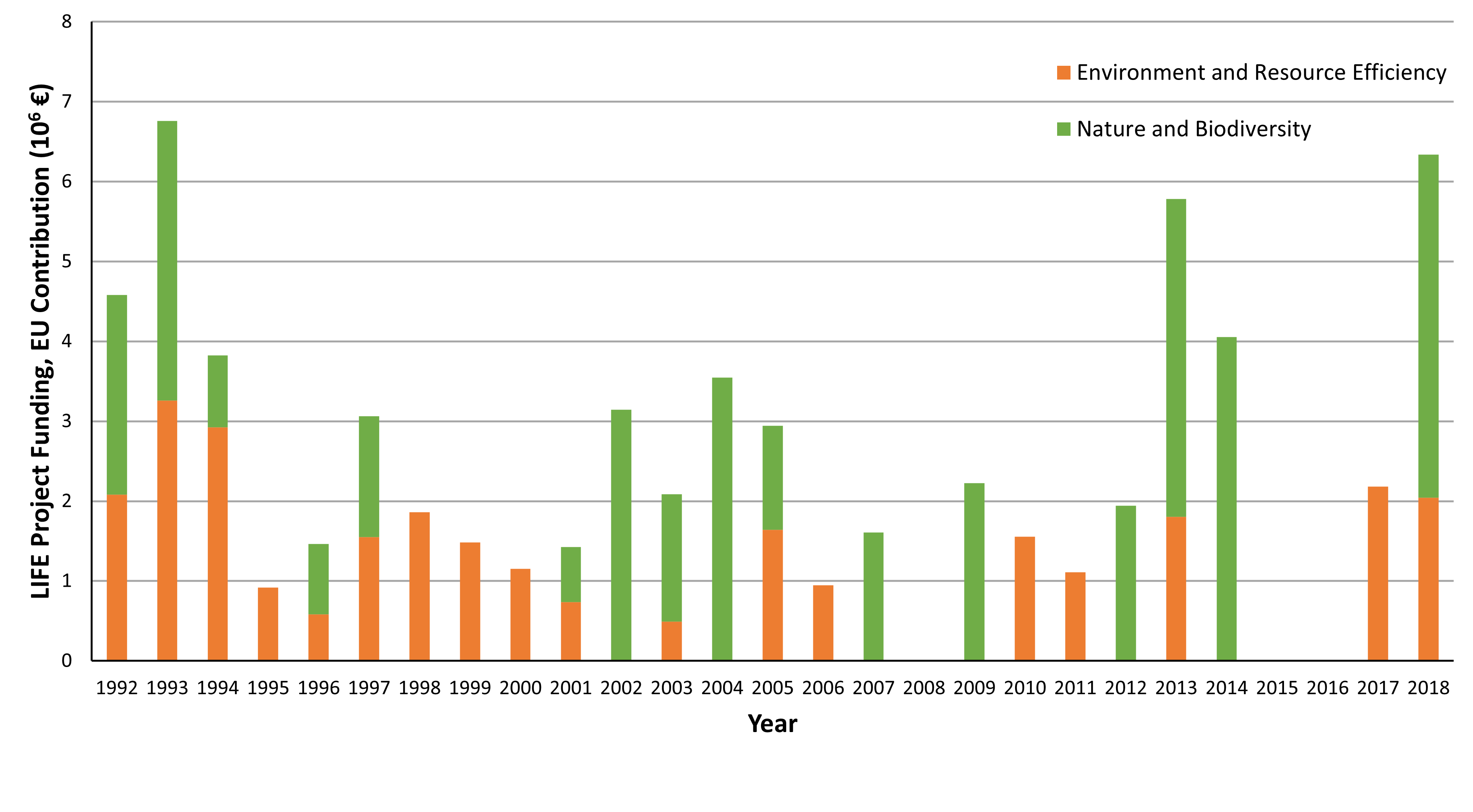 Chart D.4.ii. Amount of funding for biodiversity leveraged from EU LIFE Programme