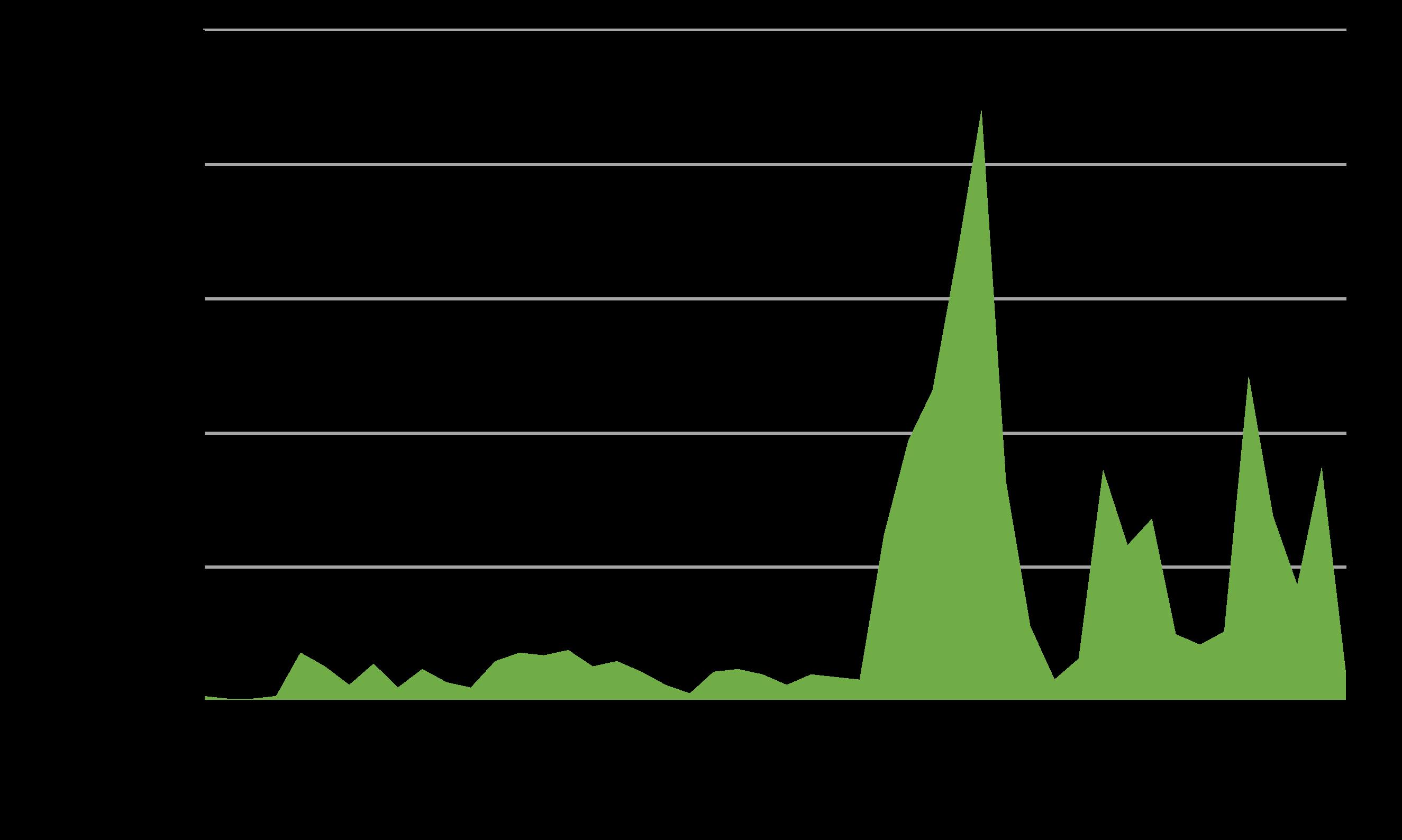 Chart D.5.iv. Number of relevant legislative instruments introduced