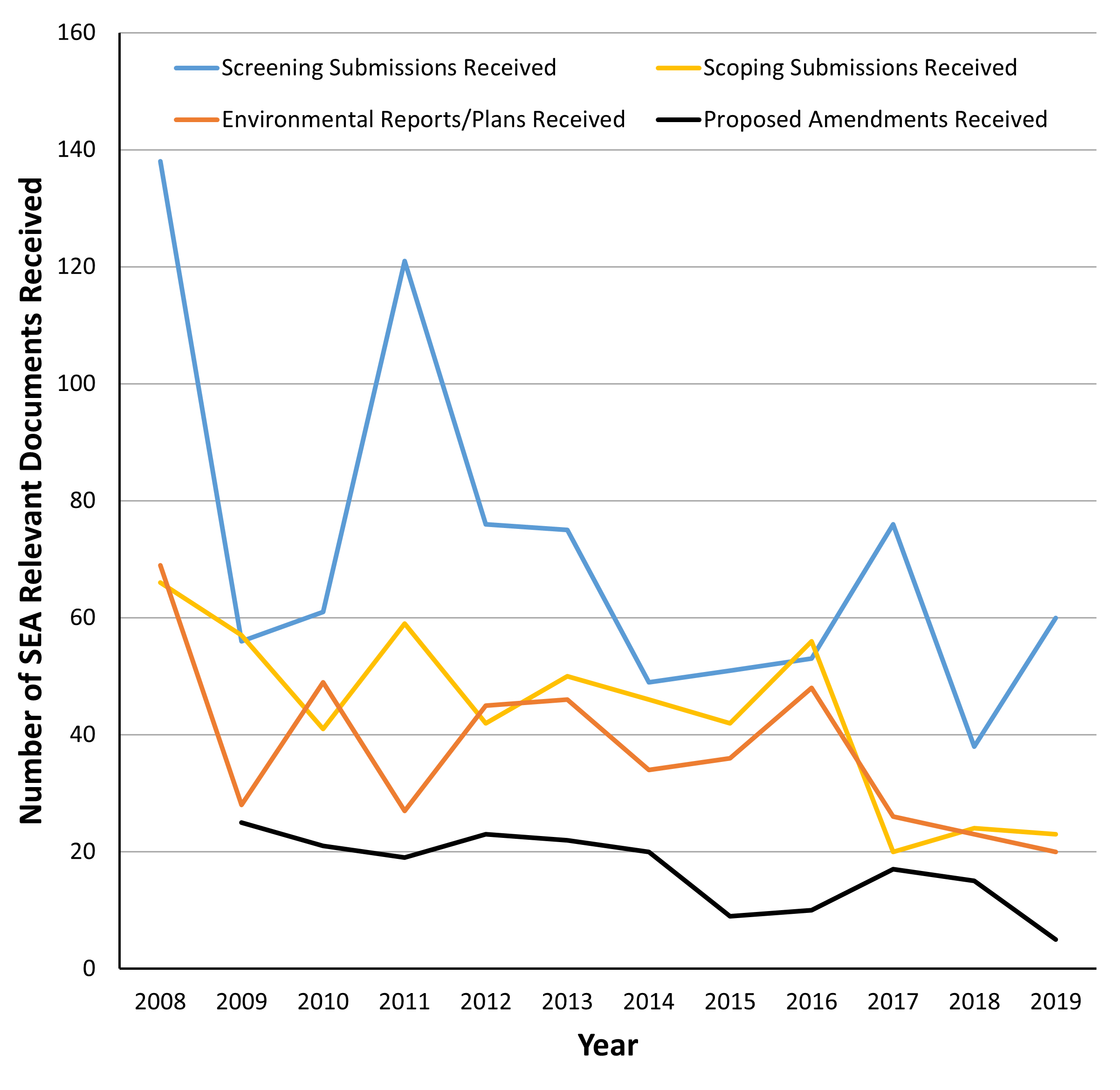 Chart E.1.vi._1 Number of plans and programmes implemented with Strategic Environmental Assessments