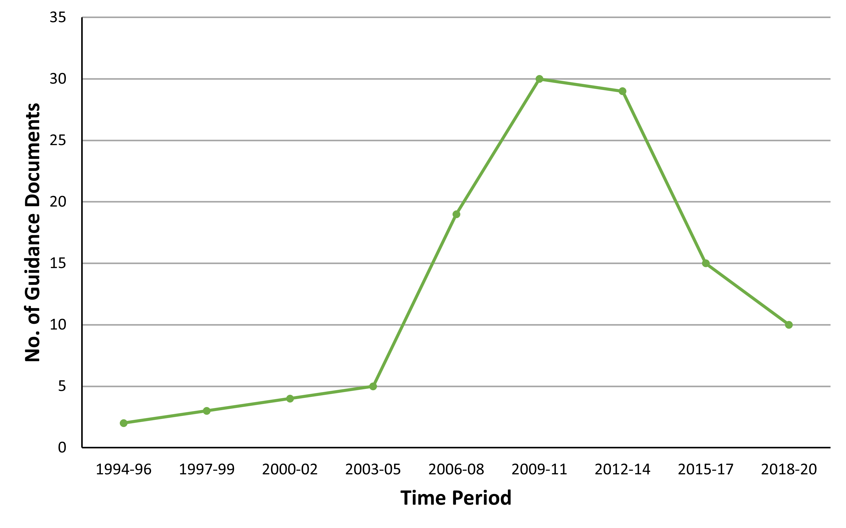 Chart E.2.i. Number of biodiversity-related guidance documents published