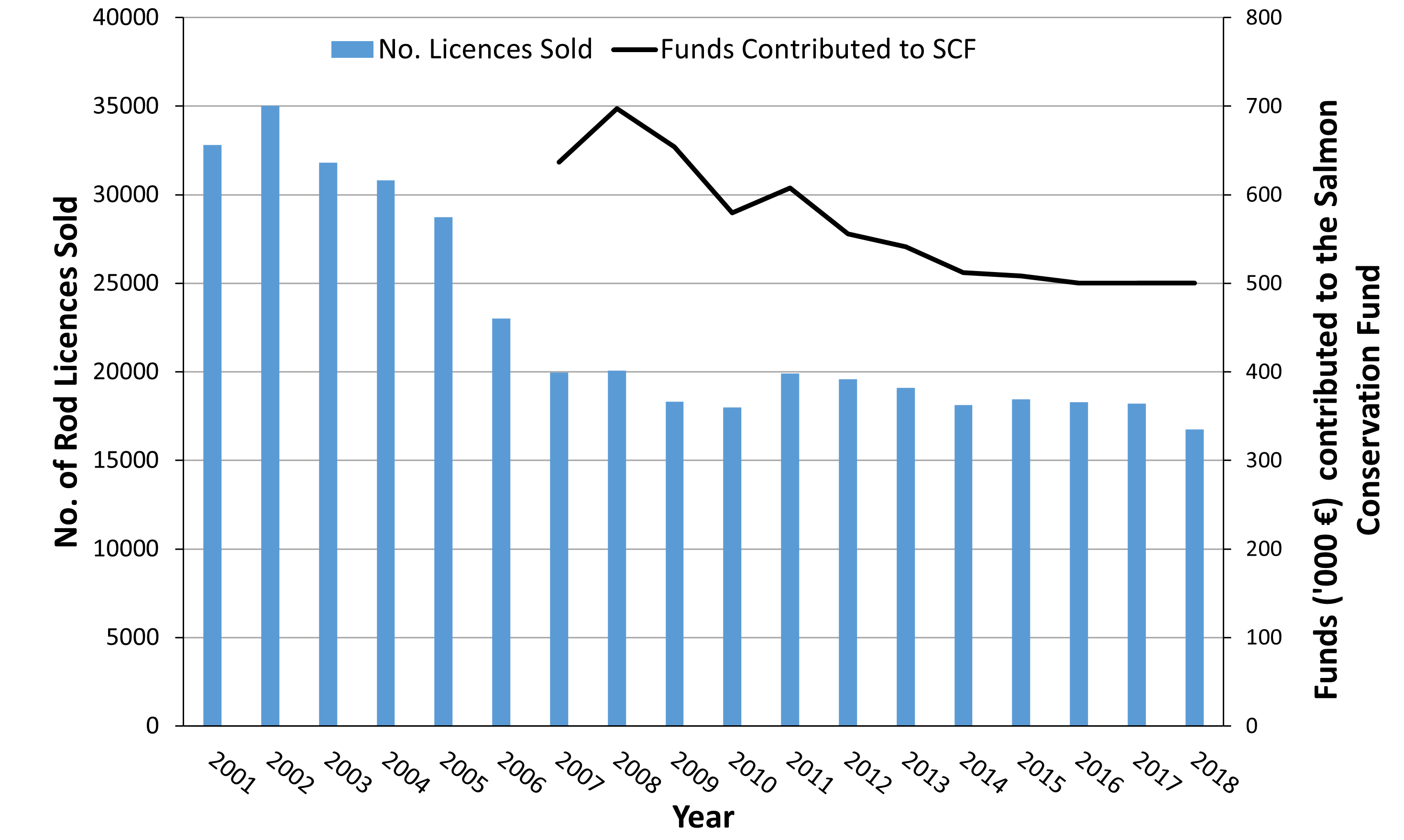Chart F.3.i. Number of rod licences issued for salmon and sea trout fishing