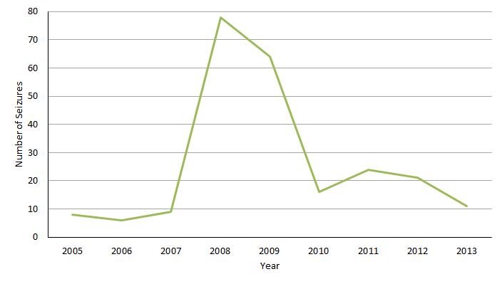 Chart G.2.i. Number of seizures made of CITES listed species
