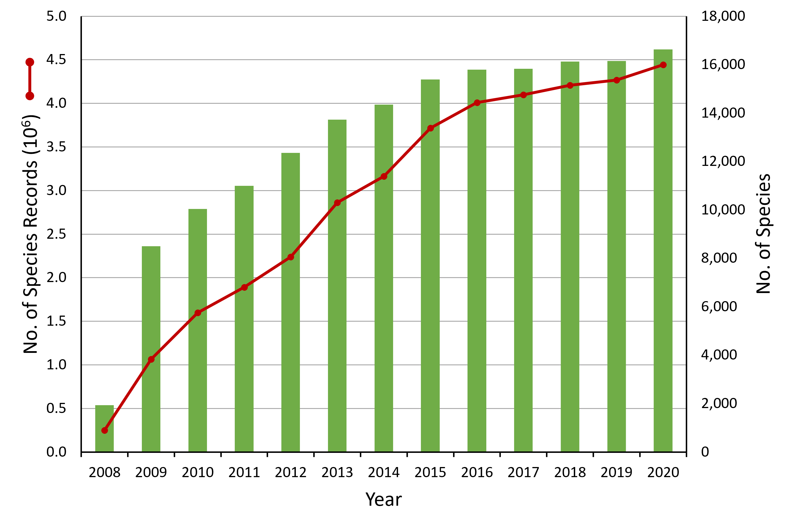 Chart H.1.i. Number of biological records held by the National Biodiversity Data Centre