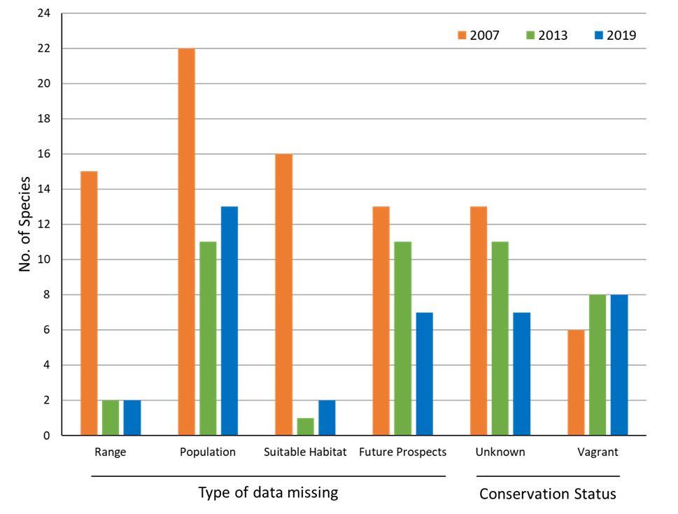 "Chart H.2.i. Number of habitats and species for which status categories given as ""unknown""."