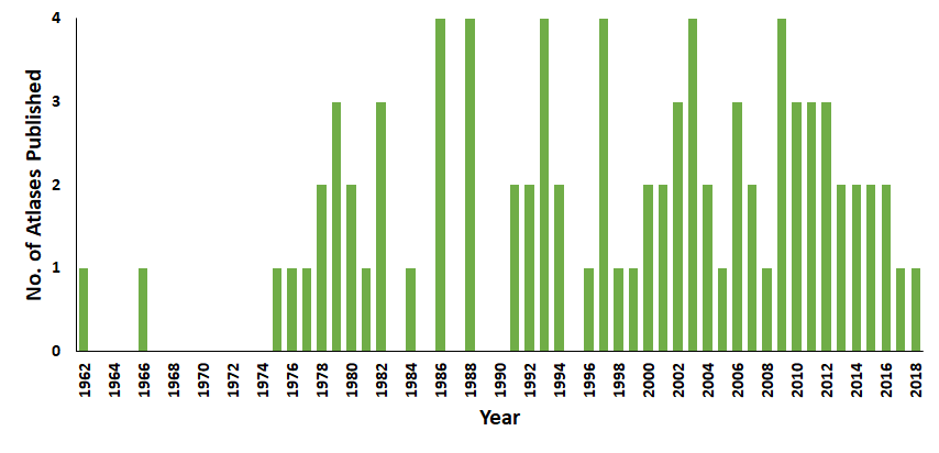 Chart H.3.i. Number of species atlases produced