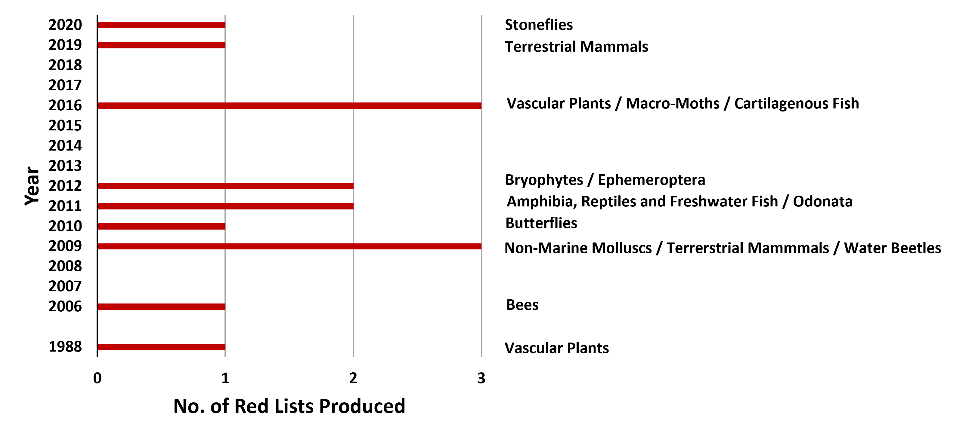 Chart H.3.ii. Number of Red Lists produced
