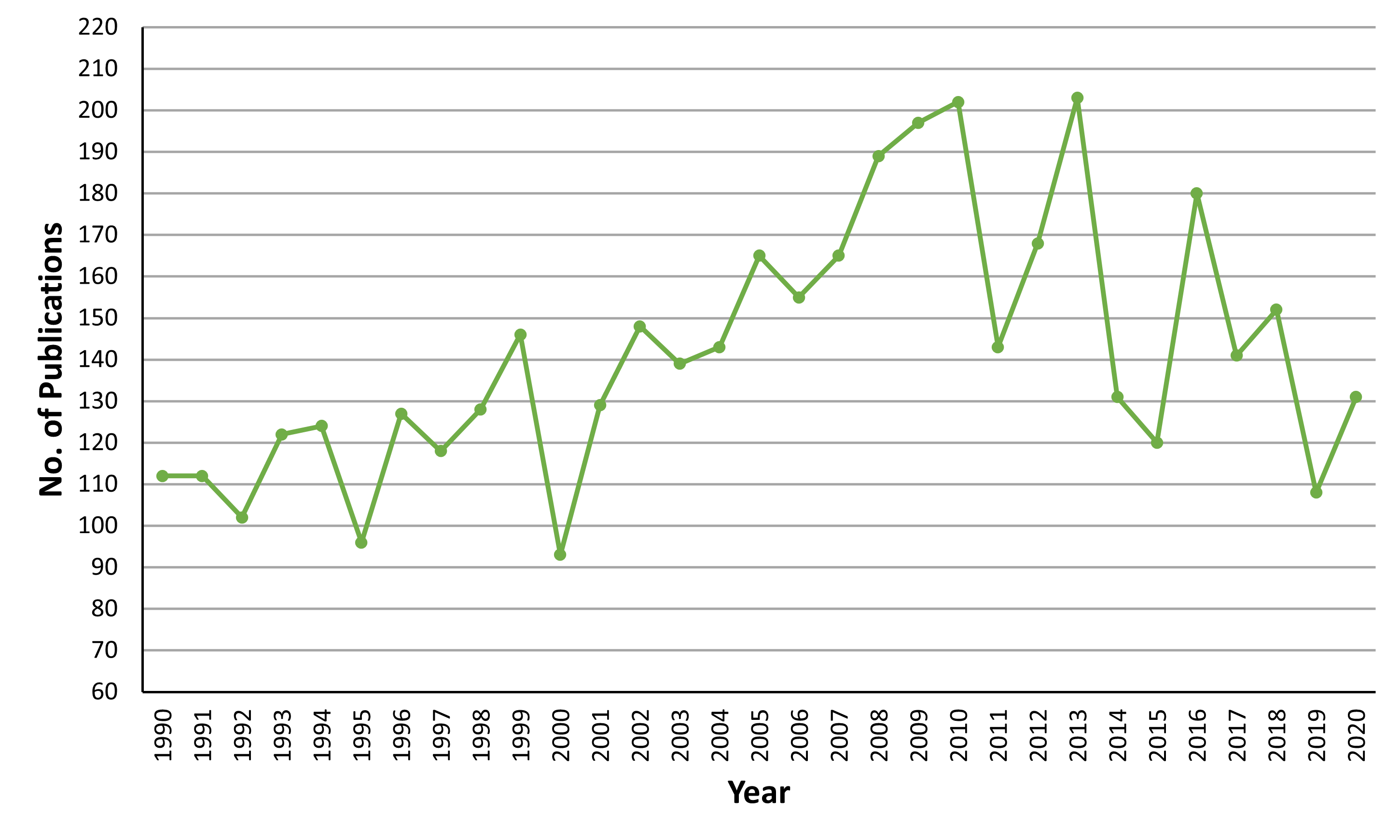 Chart H.3.iii. Number of papers published on Irish biodiversity